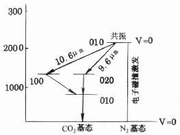 CO2分子激光跃迁能级图