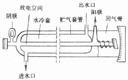 CO2激光器结构图